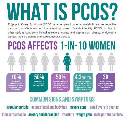 what-is-pcos